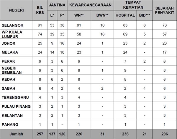 Malaysia COVID-19 2021-08-04 deaths
