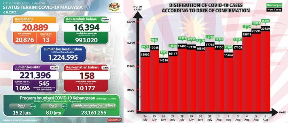 Malaysia COVID-19 2021-08-06 cases 01