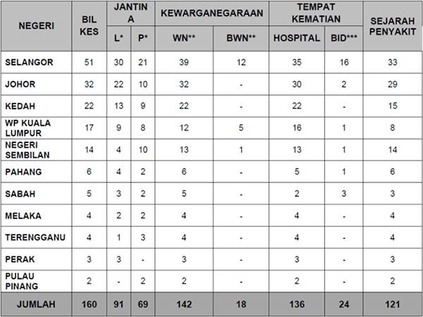 Malaysia COVID-19 2021-08-06 deaths