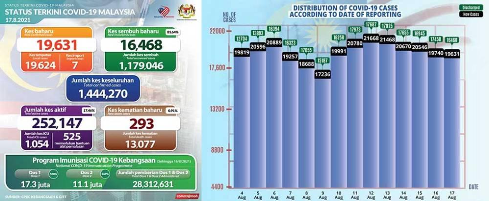 Malaysia COVID-19 2021-08-17 cases 01