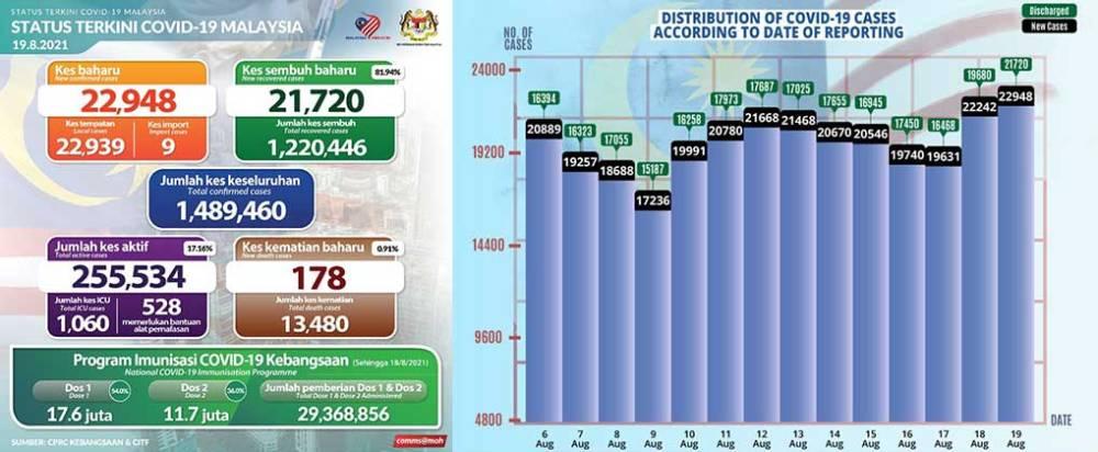 Malaysia COVID-19 2021-08-19 cases 01