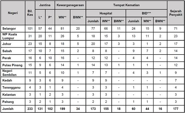Malaysia COVID-19 2021-08-20 deaths