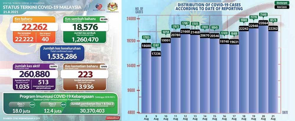 Malaysia COVID-19 2021-08-21 cases 01