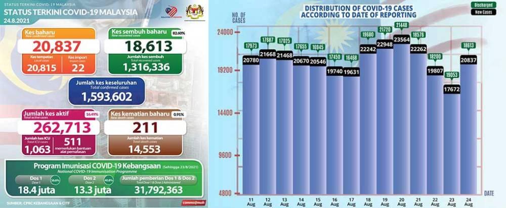 Malaysia COVID-19 2021-08-24 cases 01