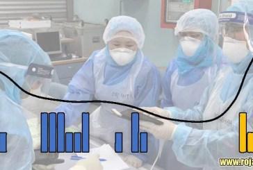COVID-19 in Malaysia Today : 1,786,004 Cases | 17,191 Dead
