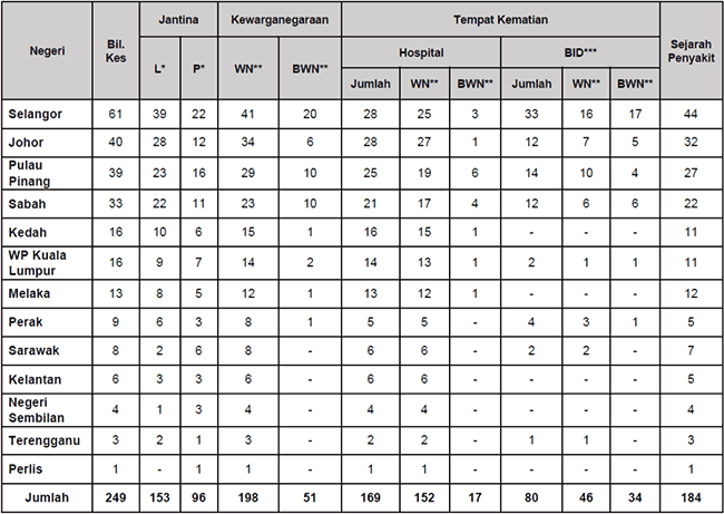 Malaysia COVID-19 2021-09-02 deaths