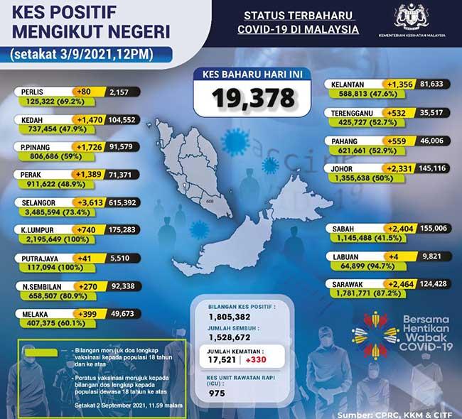 Malaysia COVID-19 2021-09-03 cases 02