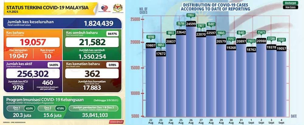 Malaysia COVID-19 2021-09-04 cases 01
