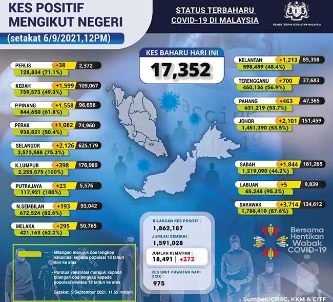 Malaysia COVID-19 2021-09-06 cases 02