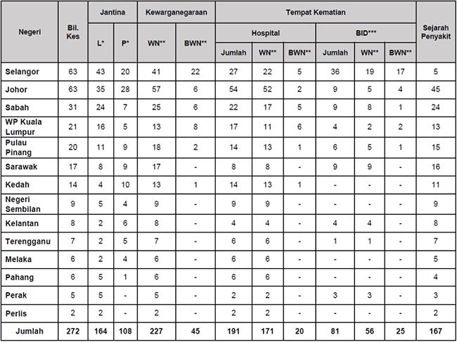 Malaysia COVID-19 2021-09-06 deaths