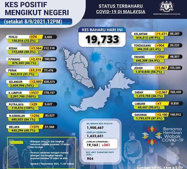 Malaysia COVID-19 2021-09-08 cases 02