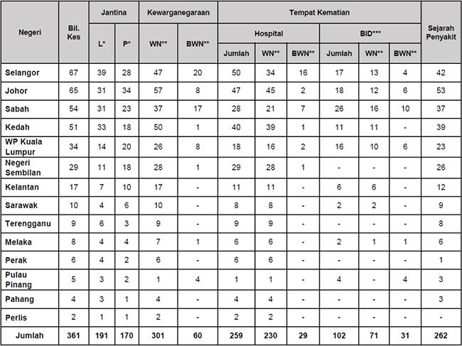 Malaysia COVID-19 2021-09-08 deaths