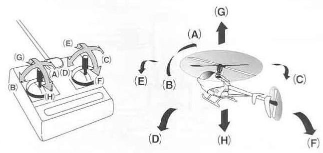 Directions you can steer in a 4 channel helicopter