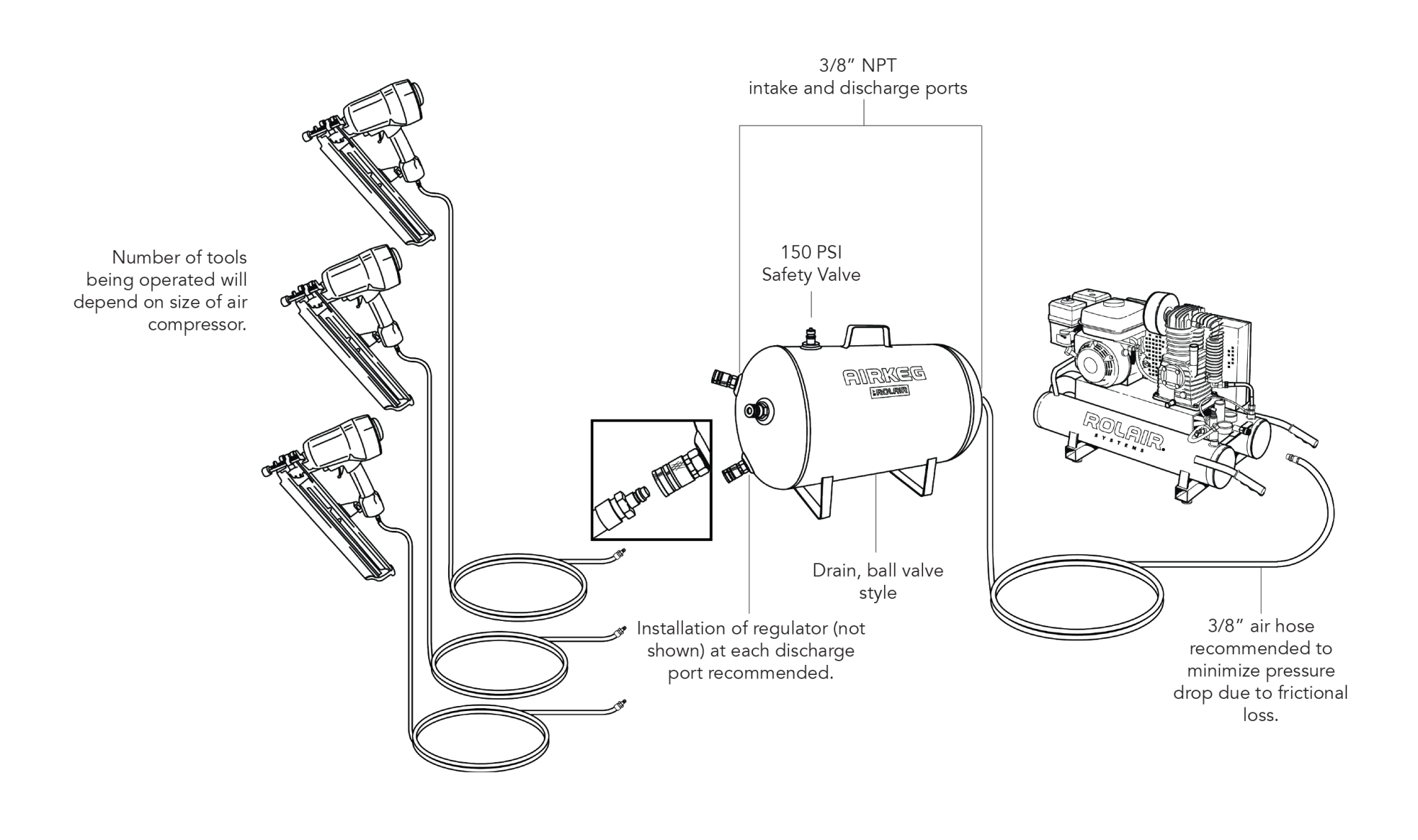 hight resolution of a basic configuration using the airkeg by rolair