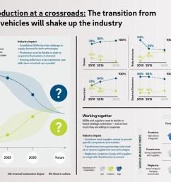 automotive production at a crossroads [ 1600 x 967 Pixel ]
