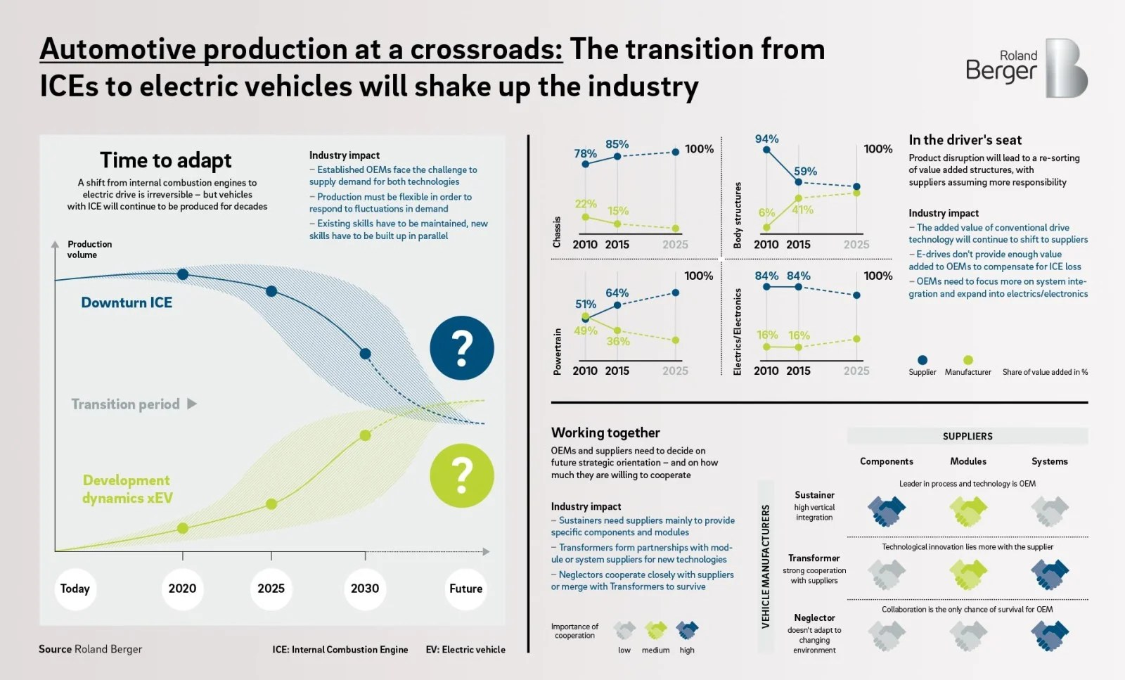 hight resolution of automotive production at a crossroads