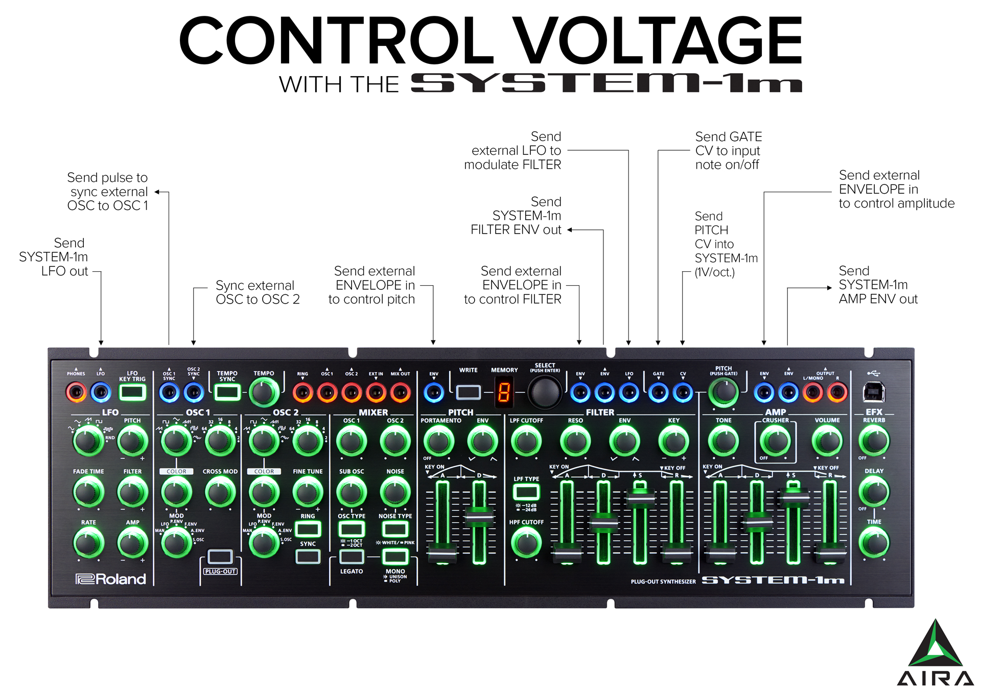 aira modular what is control voltage roland roland  what is control voltage aira modular patch bay