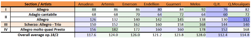 Beethoven, string quartet op.18/2, comparison, M.M. table