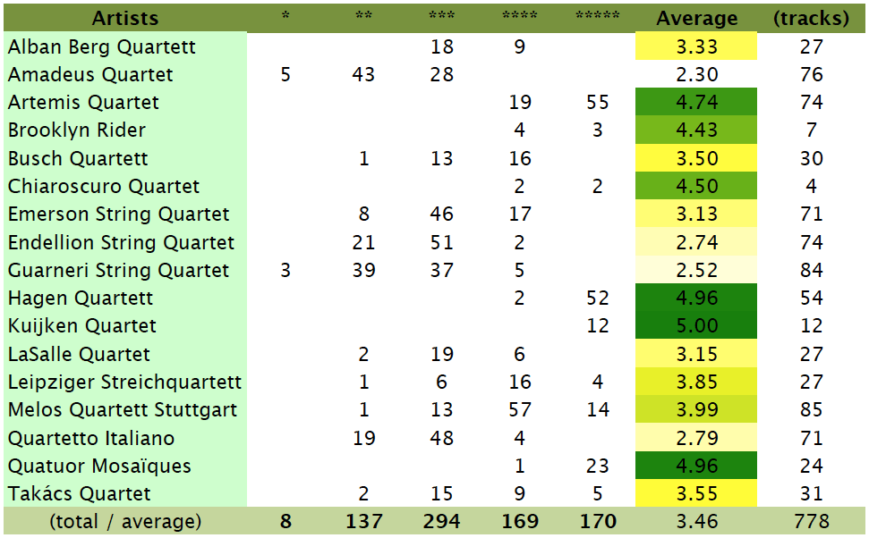 Beethoven, String quartets, ratings, comparison table / summary