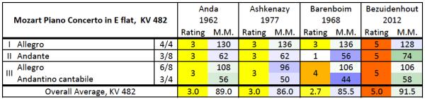 Mozart: Piano concerto K.482, rating/M.M. comparison table