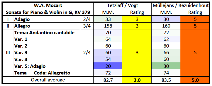 Mozart: Violin sonata K.379, rating/M.M. comparison table