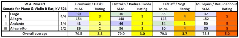 Mozart: Violin sonata K.454, rating/M.M. comparison table
