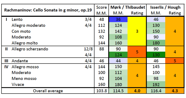 Rachmaninoff: Cello Sonata G minor, op.19 — metronome numbers & ratings, comparison table