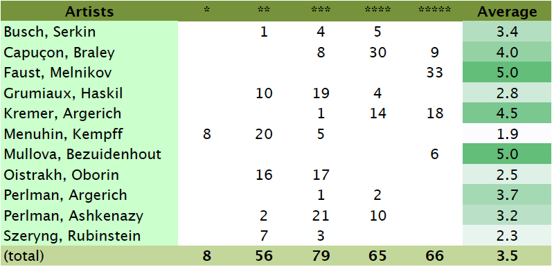 Beethoven, violin sonatas, rating overview table