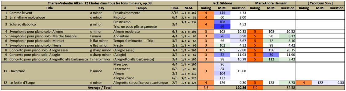 Alkan: 12 Etudes op.39, comparison, rating/timing table