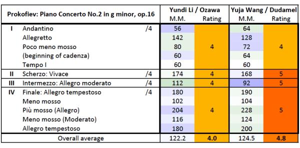 Prokofiev: Piano concerto No.2 op.16: M.M./rating comparison table