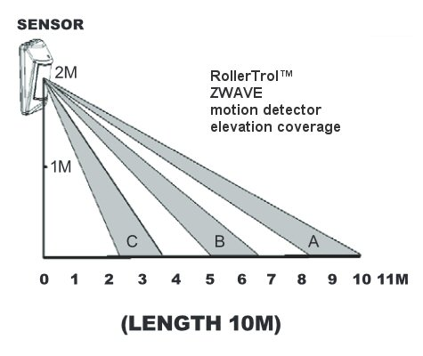 Z-Wave Motion Detector with Temperature Sensor