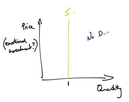 love economics: the market for partners
