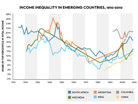 income inequality in emerging countries
