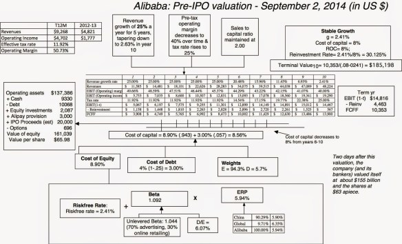 Alibaba valuation picture Sept 2014