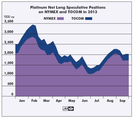 Platinum Futures Contracts