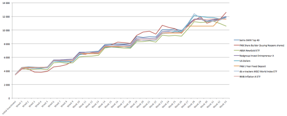 Week 33 Monthly Graph