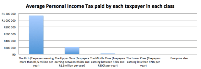 Average tax paid by taxpayer in each class