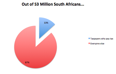 Who pays tax in South Africa