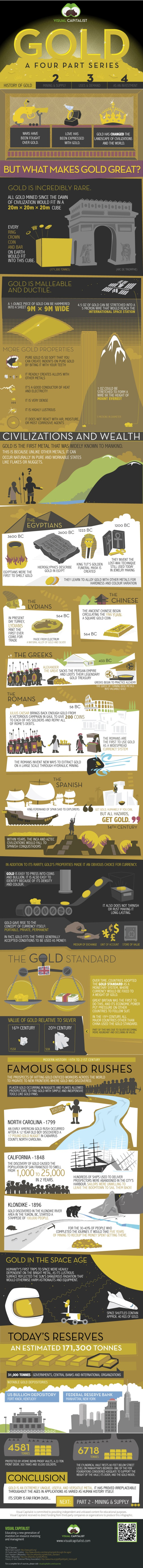 gold-history-infographic2