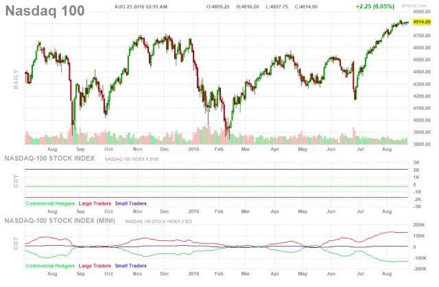 The NASDAQ