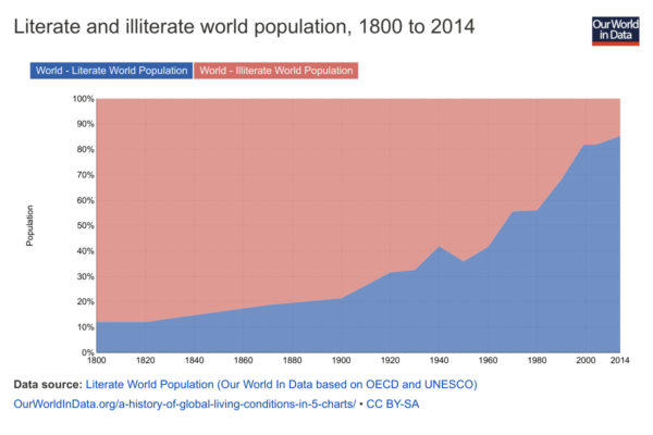 World Literacy over time