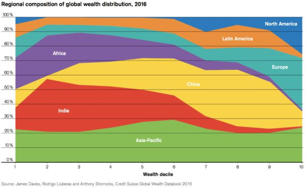 Breakdown of Global Wealth by Decile and Region 2016
