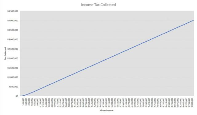 Tax collection per income level South Africa