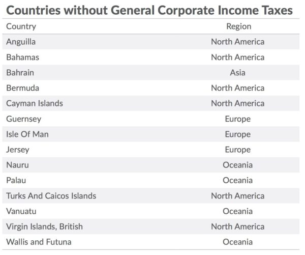 Countries without company tax rates 2016