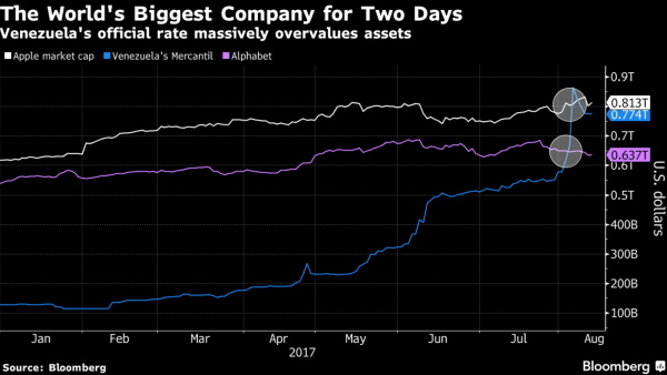the world's most valuable company is in Venezuela
