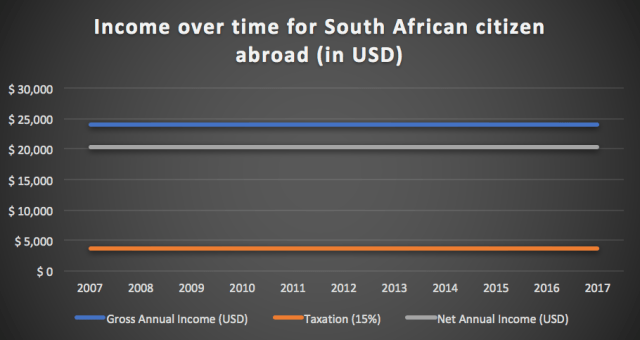 Foreign Income Exemption for South African