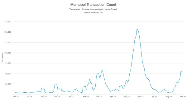 Size of bitcoin unprocessed transaction queue