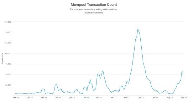 Size of bitcoin unprocessed transaction queue