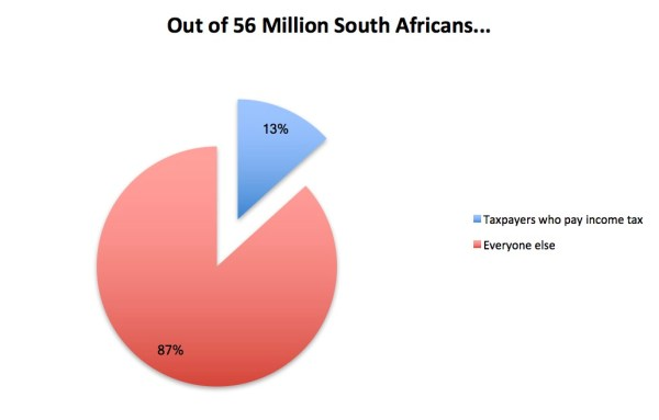 south africa's income taxpayers