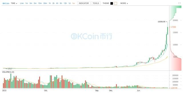 OKCoin Bitcoin Chart